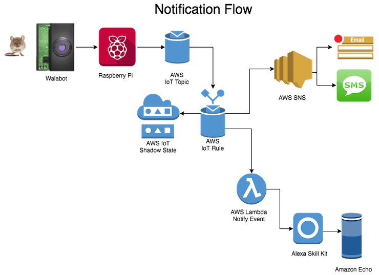 Notification Flow
