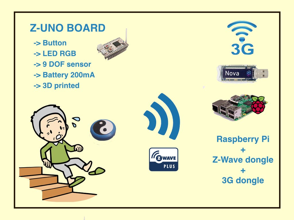 System diagram of the emergency button with Z-wave and Nova 3G