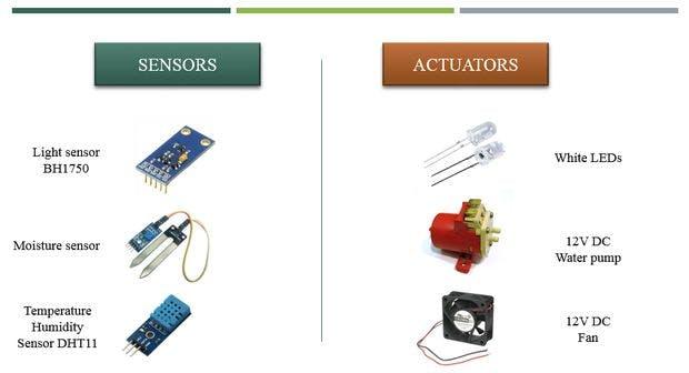 Arduino Indoor Garden - Hackster io