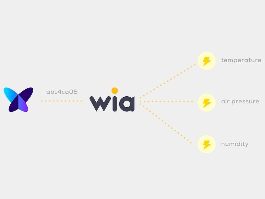 Make Sense of Your Sigfox Data Using Wia