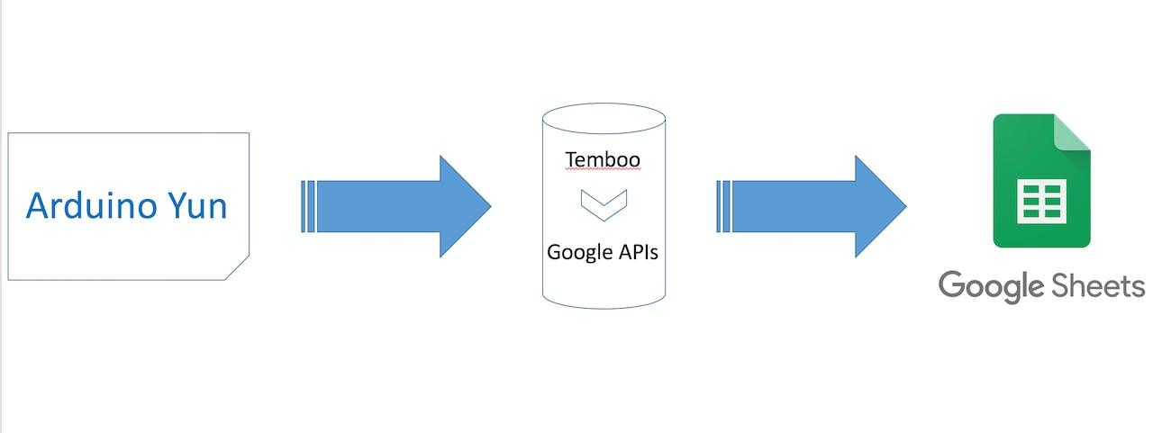 Monitor Temperature with Google Sheets - Hackster io