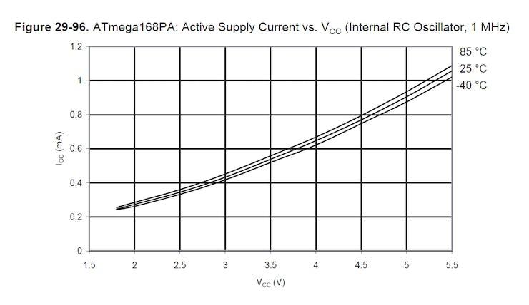 Around 0.5uA at 3.6V (we're using internal OSC)