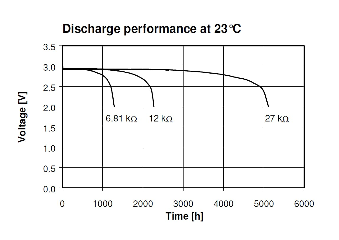 Discharge performance of CR2450N. Source : Renata