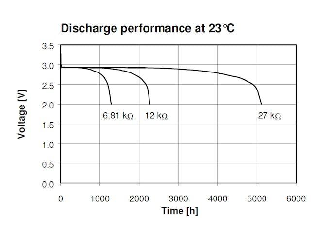 Discharge performance of CR2450N. Source : Renata