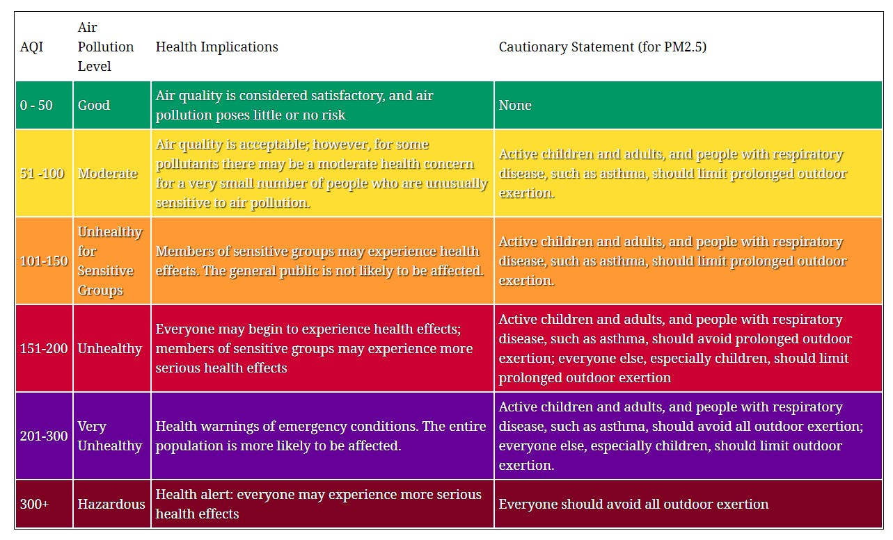 AQI Table from https://aqicn.org/scale/