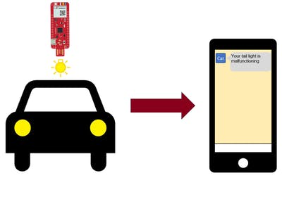 Send Real -Time Data from Your Surilli GSM (via SMS)