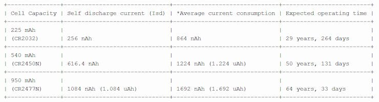 *Average current is calculated with 3 mA active current and (Isd + 600 nA) sleeping current and doing the same math we previously did.