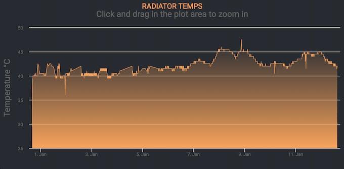 Full History of Radiator Temps