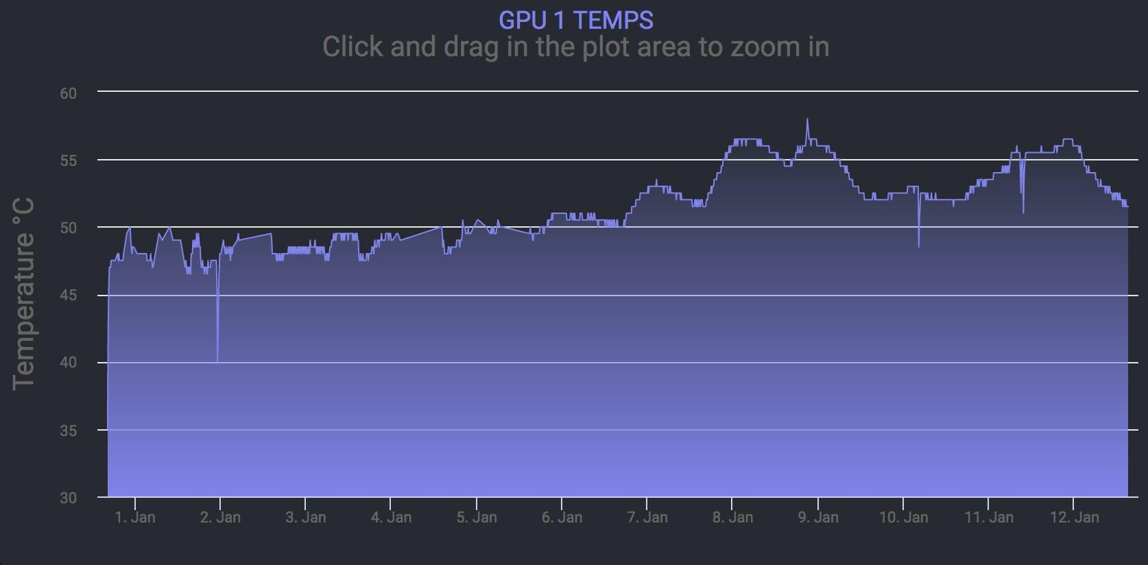 Historic Data GPU 1