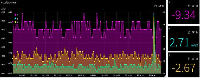 Output of the accelerometer in Thinger.io