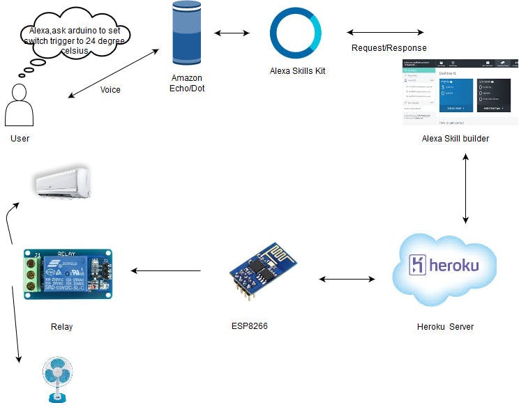 Voice User Interface Diagram