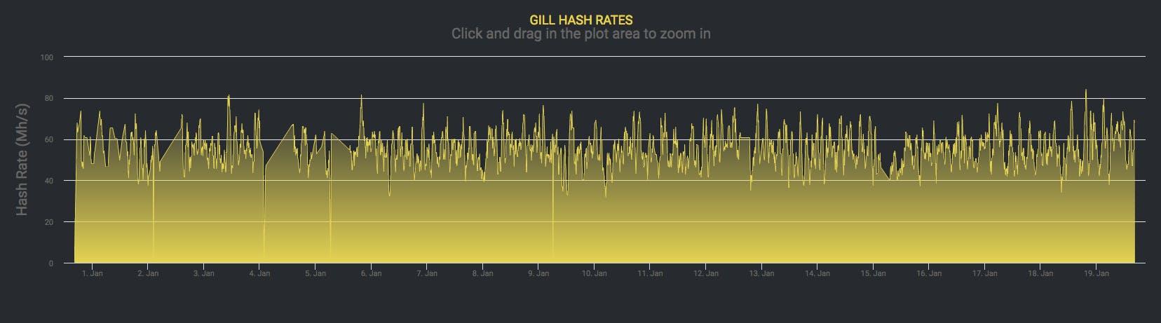 Full Hash Rate History