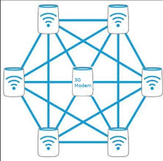 Multiple mesh nodes with one 3G connected node