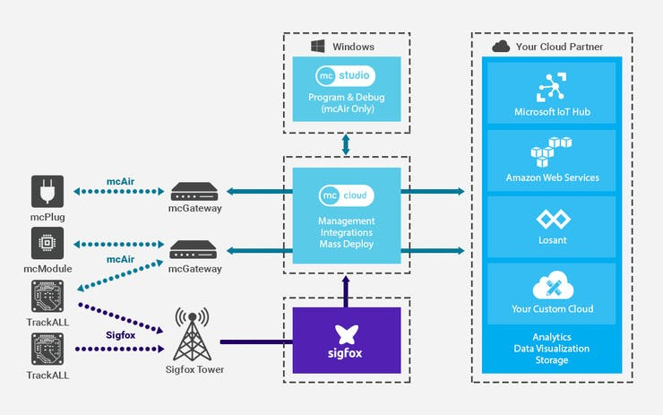 How data moves in the mcThings platform