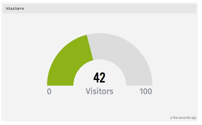 Dashboard at Losant, showing the total of visitors in our room.