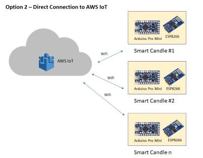 Direct connection to AWS IoT via Wifi