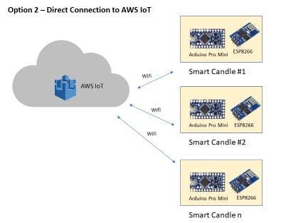 Direct connection to AWS IoT via Wifi