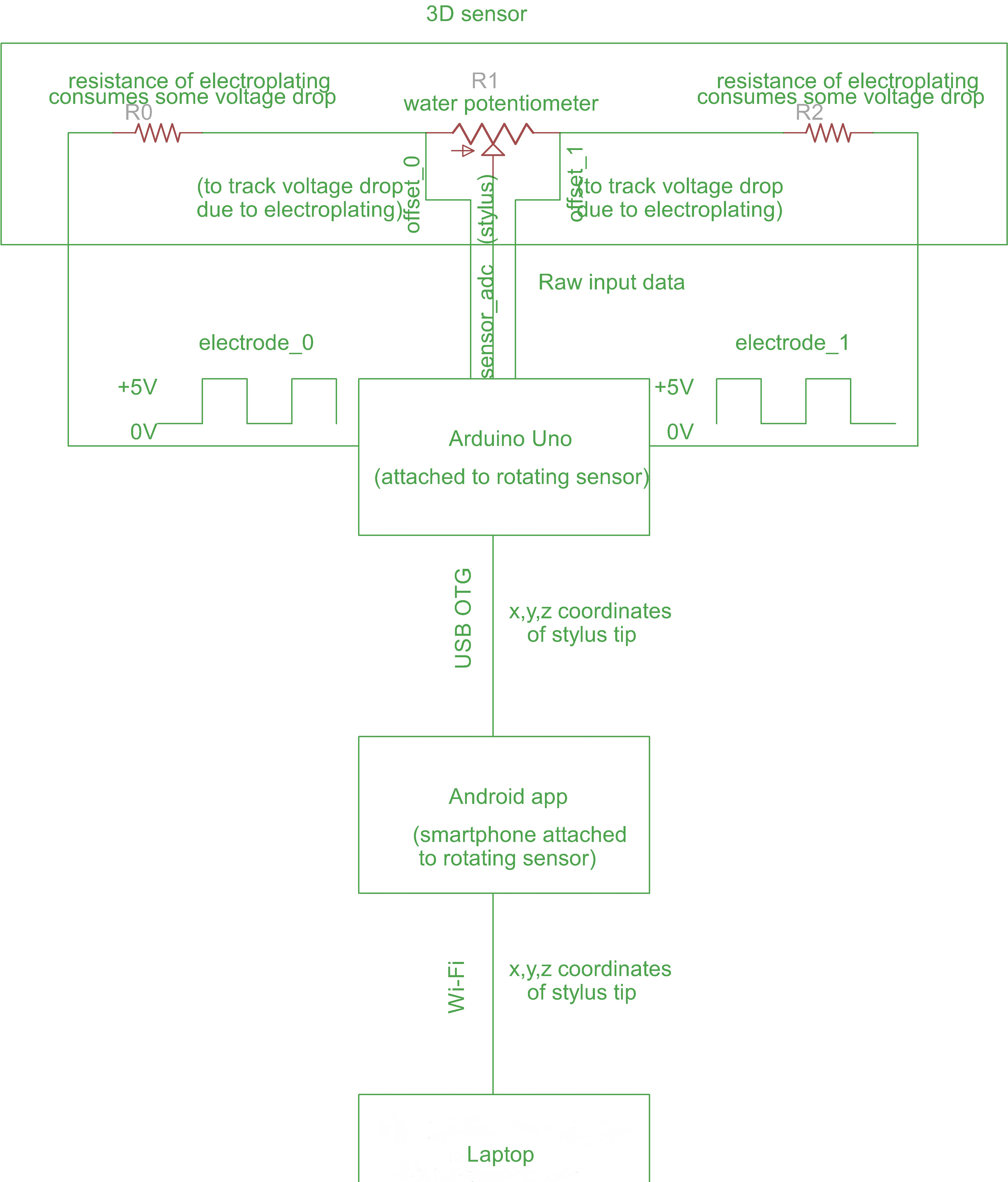 flowchart depicting the flow of data from Arduino Uno to the client app
