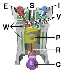 C=Crankshaft / R=Conrod / P=Piston / V=Valves / S=Spark Plug