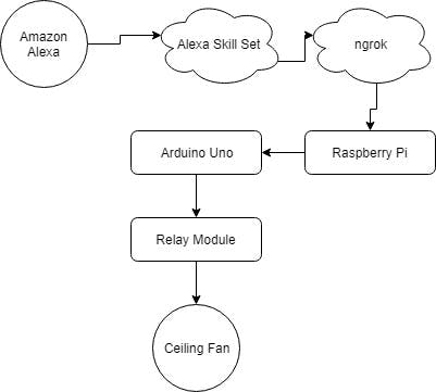 The Control Flow chart