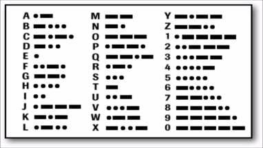 Morse Code for ASCII