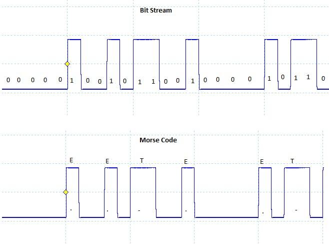 Bit Stream vs Morse Code