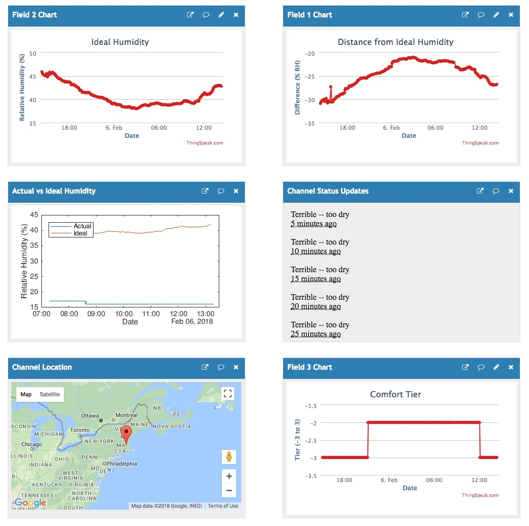 ThingSpeak channel with ideal humidity data