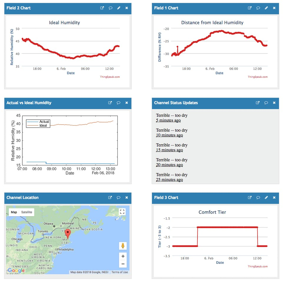 Smart Humidity Sensor - ThingSpeak, MATLAB, and IFTTT