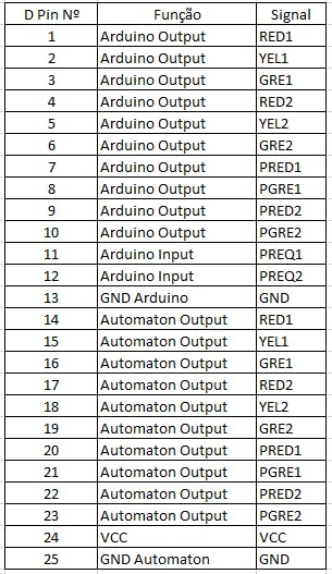 Fig 8 DB 25 pin functions