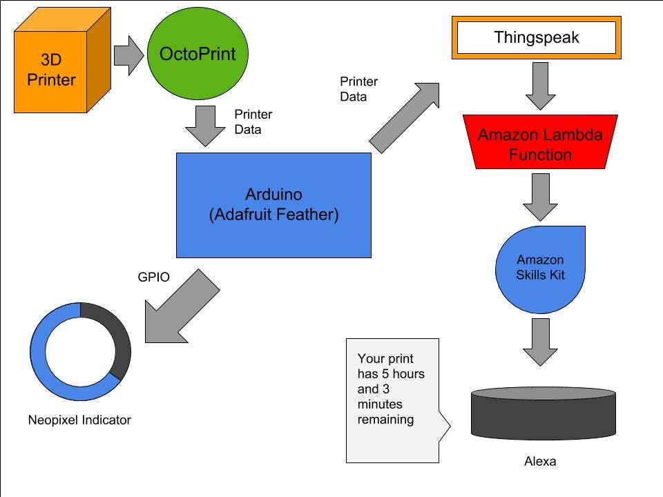 Flowchart of data through the Printer Host device and external programs
