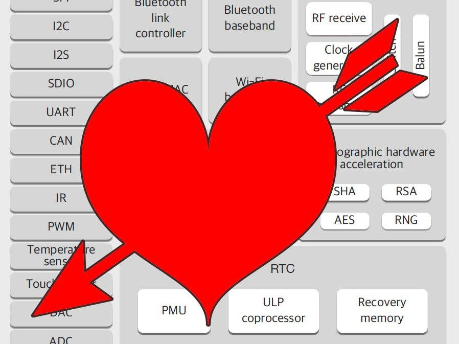 ESP32: In Love With Both Cores