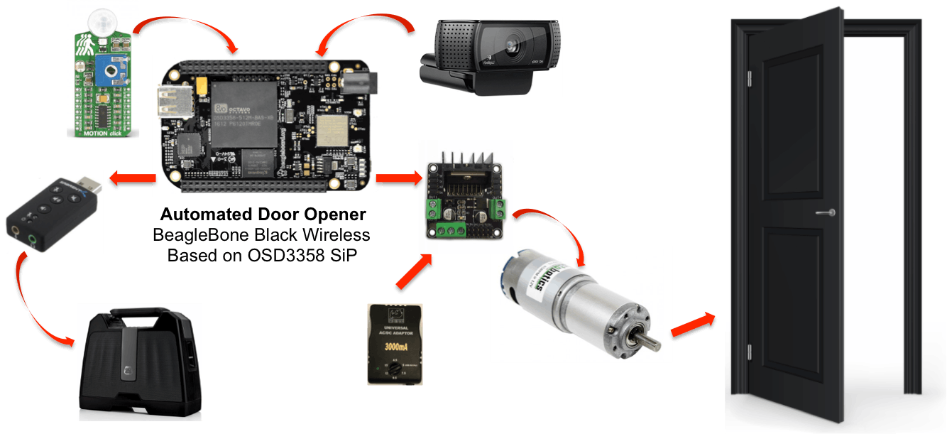 The BeagleBone Black Wireless featuring the OSD3358 SiP manages all components of the system