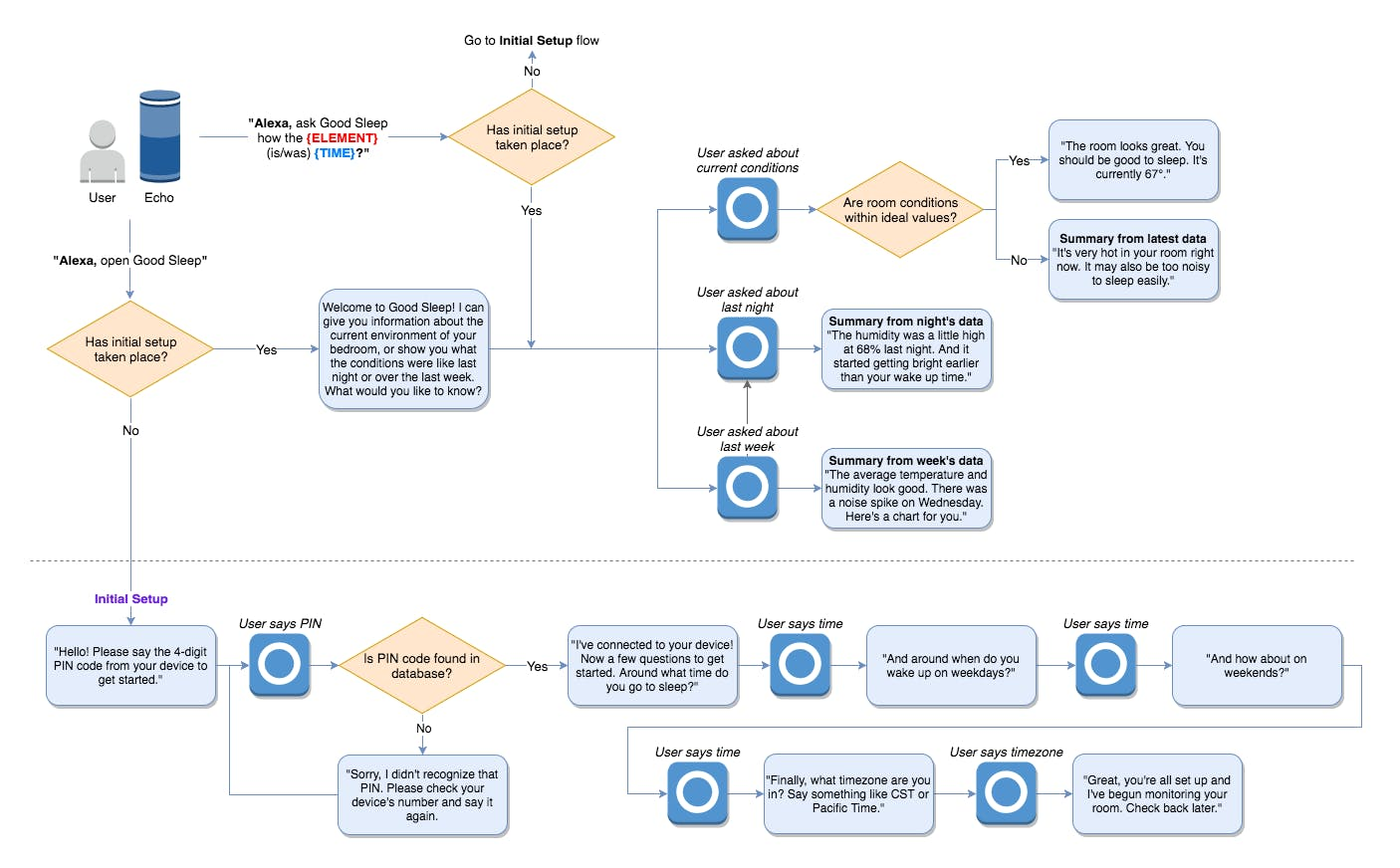 Voice User Interface diagram for Alexa skill