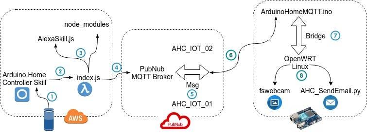 Arduino Home Controller Workflow