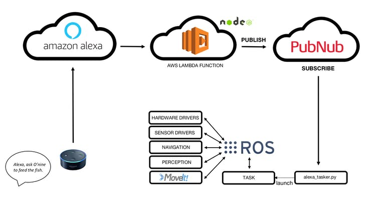 Connect amazon alexa vocie and ROS using alexa skill, lambda, pubnub #1