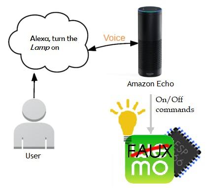 ESP Wemo device emulation diagram