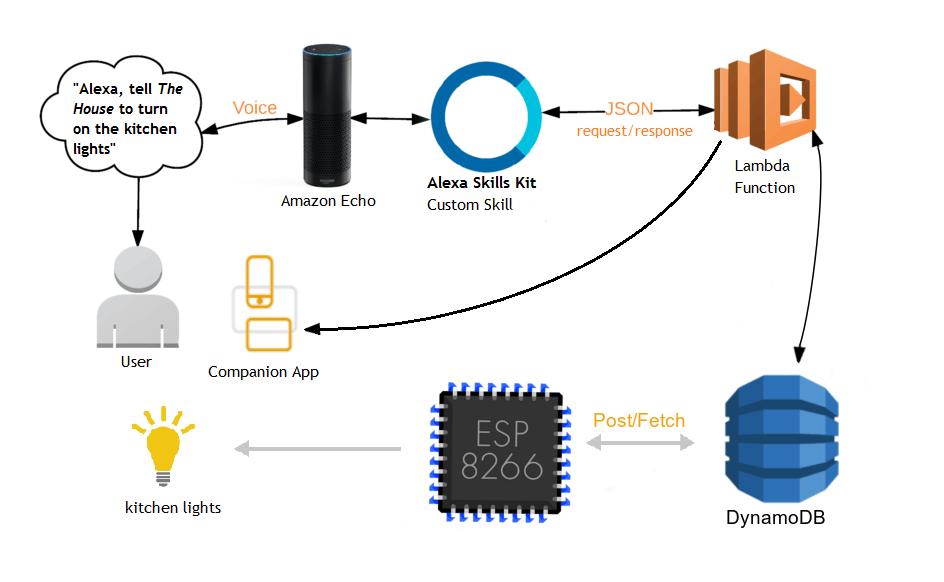 Flow diagram for smart power strip