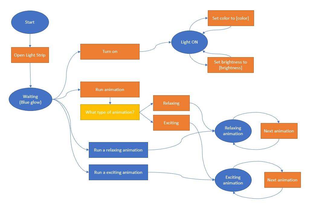 Light Strip skill VUI diagram