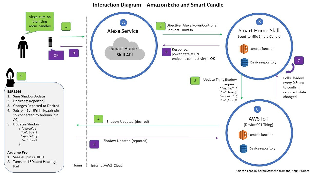 VUI diagram - Alexa request to Smart Candle