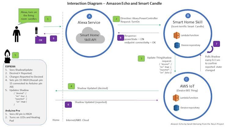 VUI diagram - Alexa request to Smart Candle