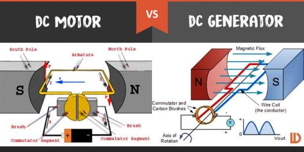 DC Motor vs DC Generator