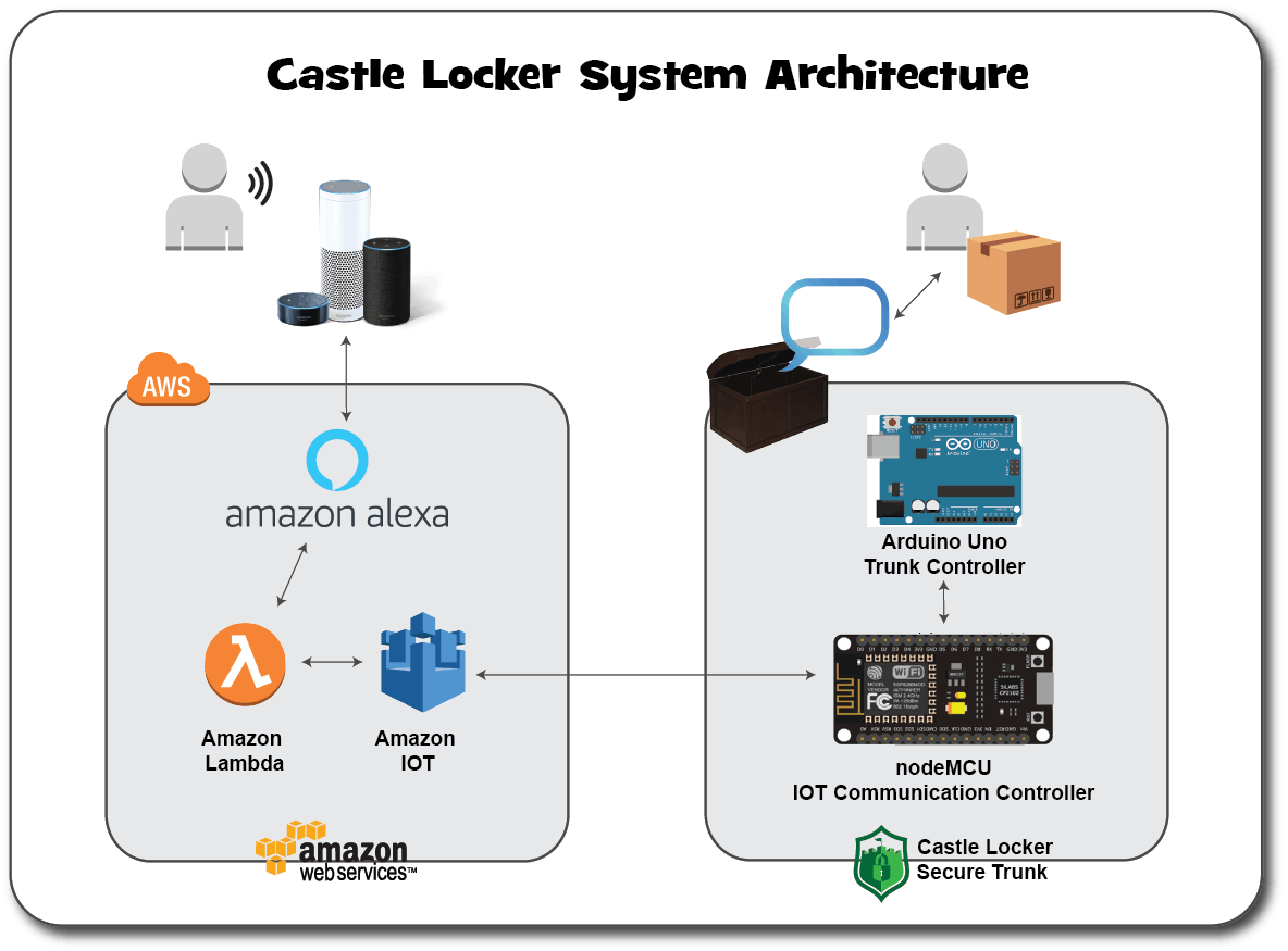 The system is roughly divided between the physical trunk systems and AWS services