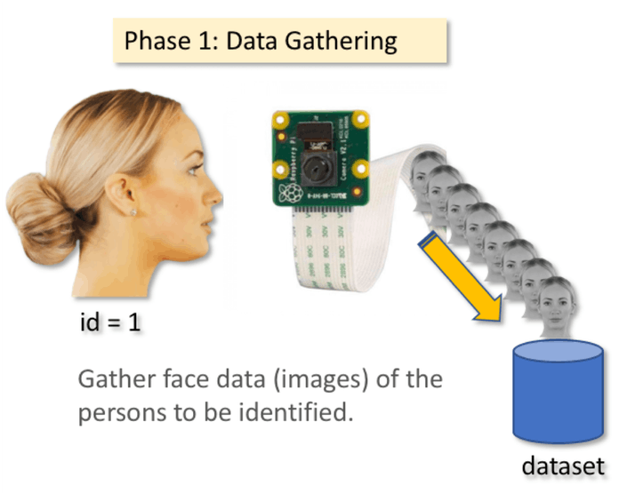 Real-Time Face Recognition: An End-to-End Project - Hackster io