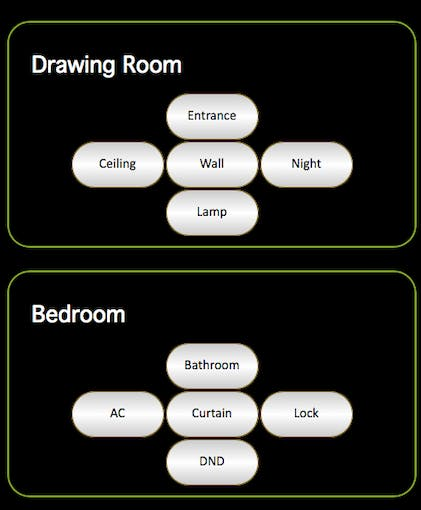 Lights, AC, Curtain and Lock Controls