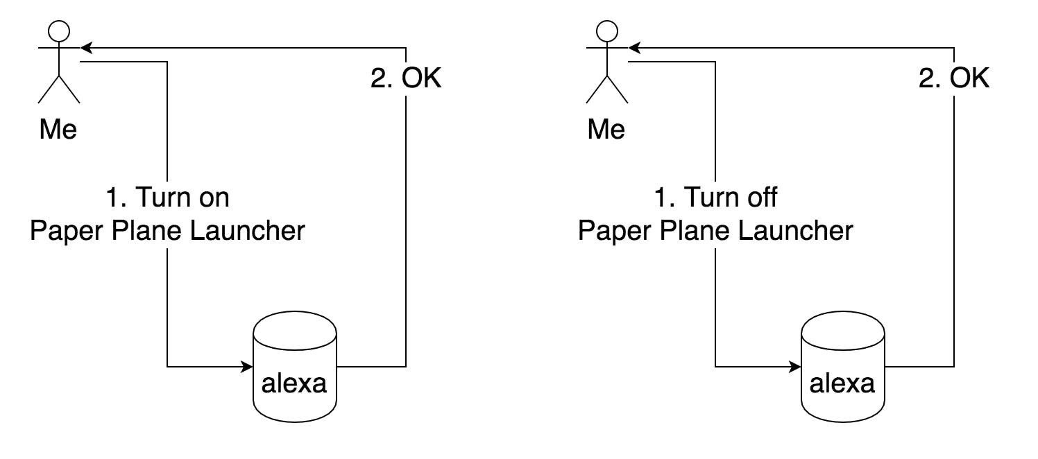 VUI Diagram showing the 2 things this skill can handle: Turn On and Turn Off
