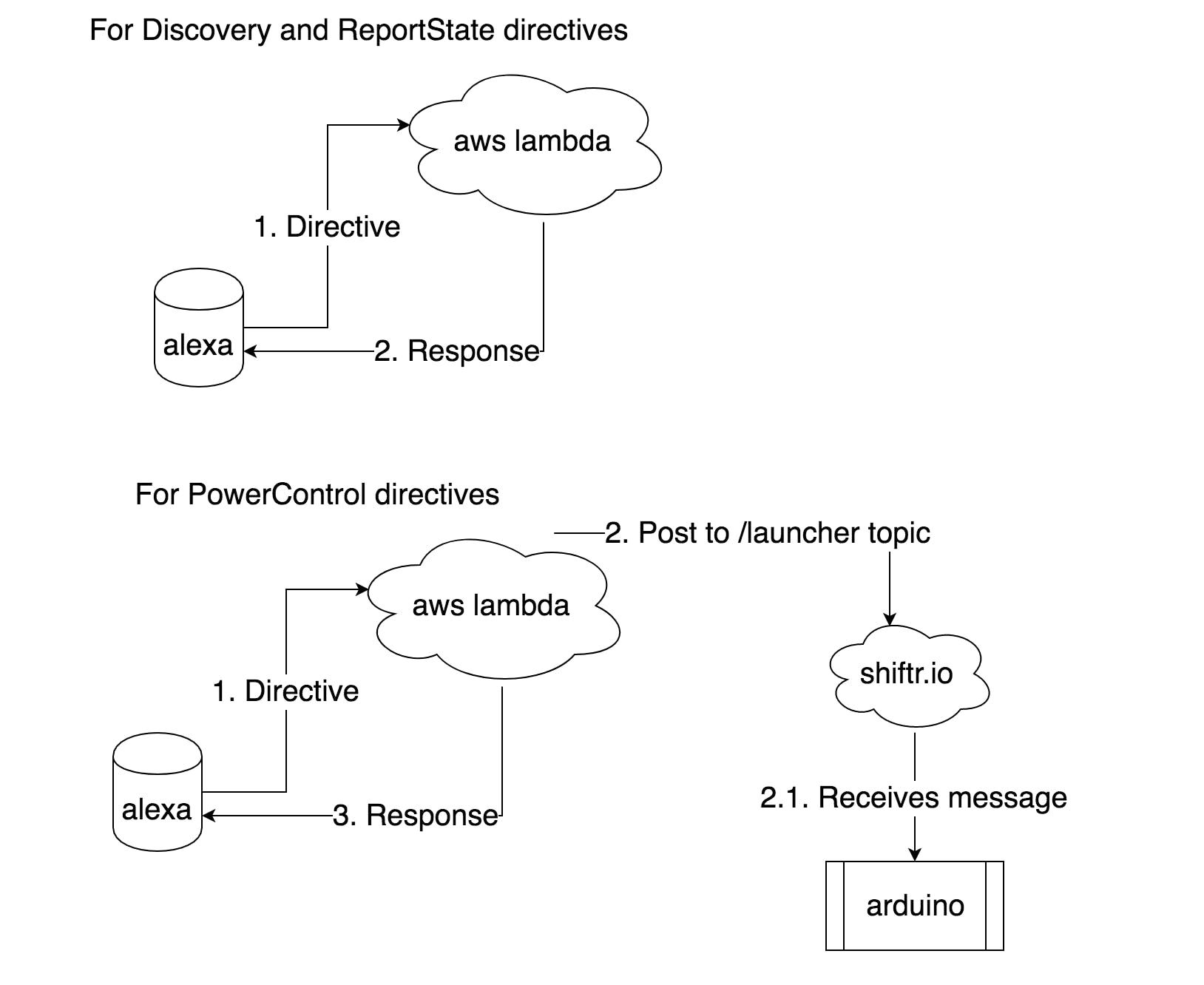 When receiving PowerControl directives we send a message to the Arduino through shiftr.io