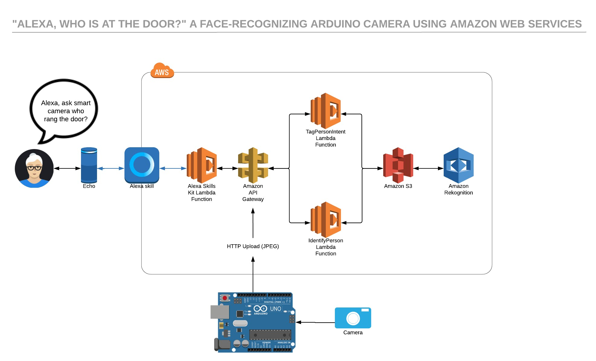 Software / Architecture Diagram