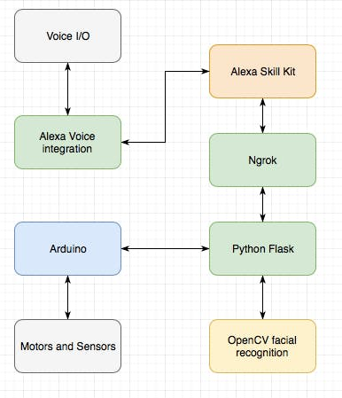 Flow chart of the software set-up for eyeLock
