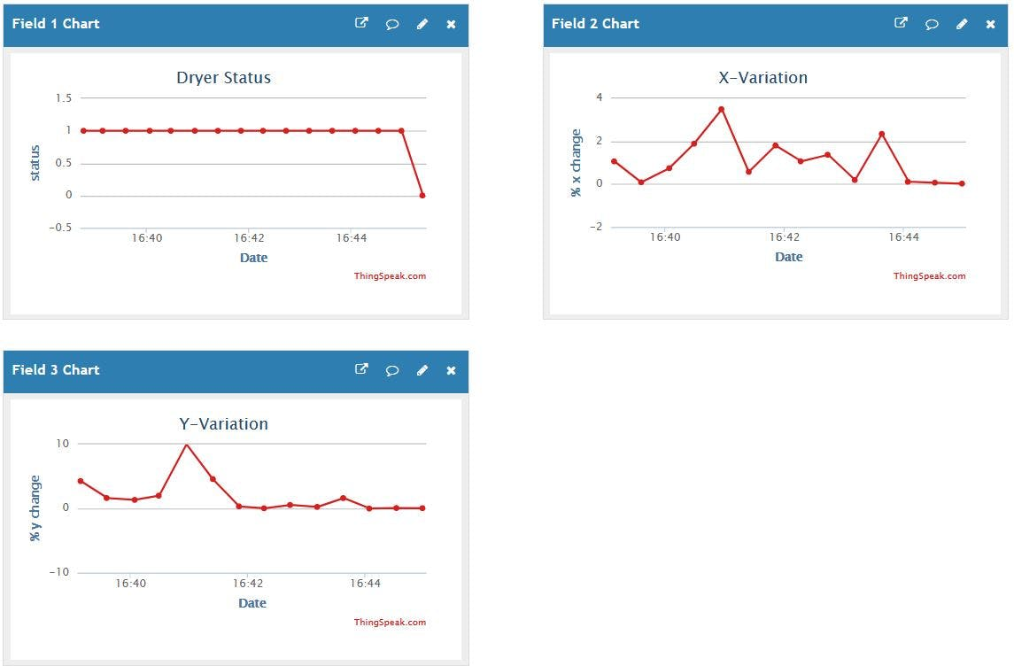 ThingSpeak Dryer Status and Vibration Data Visualization