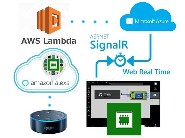 Virtual Breadboard Alexa Architecture